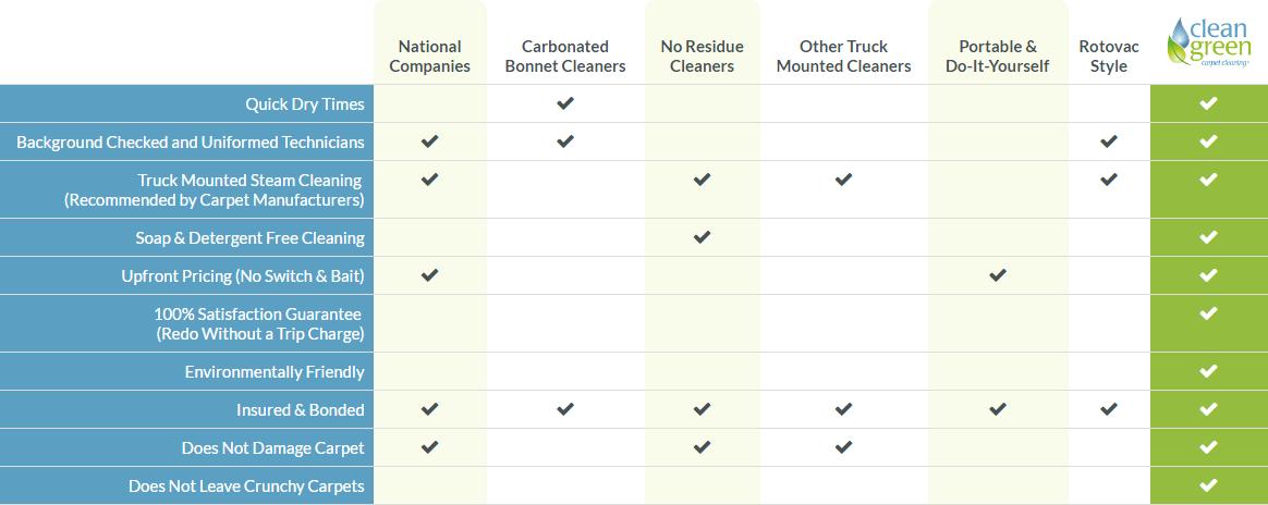 clean-green-chart